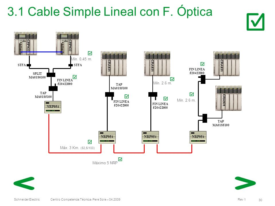 3.1 Cable Simple Lineal con F. Óptica