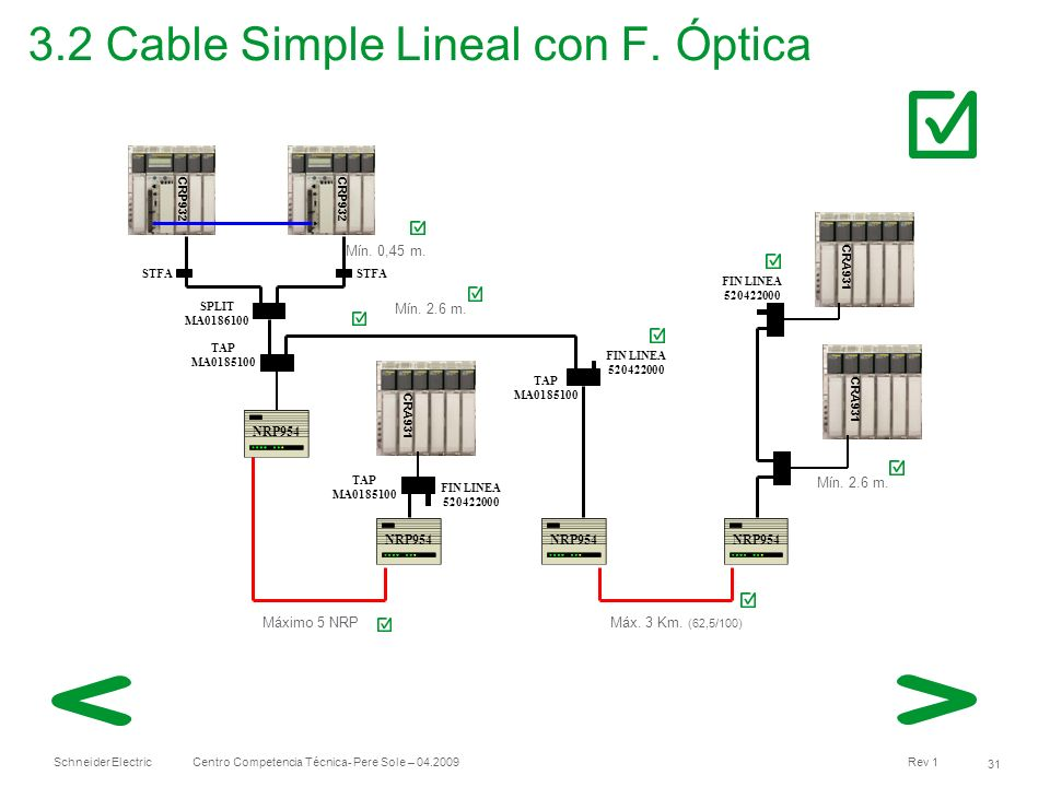 3.2 Cable Simple Lineal con F. Óptica