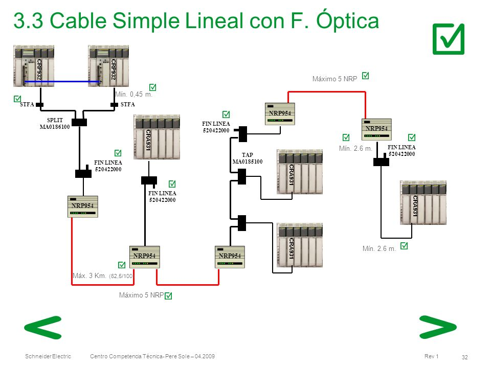 3.3 Cable Simple Lineal con F. Óptica