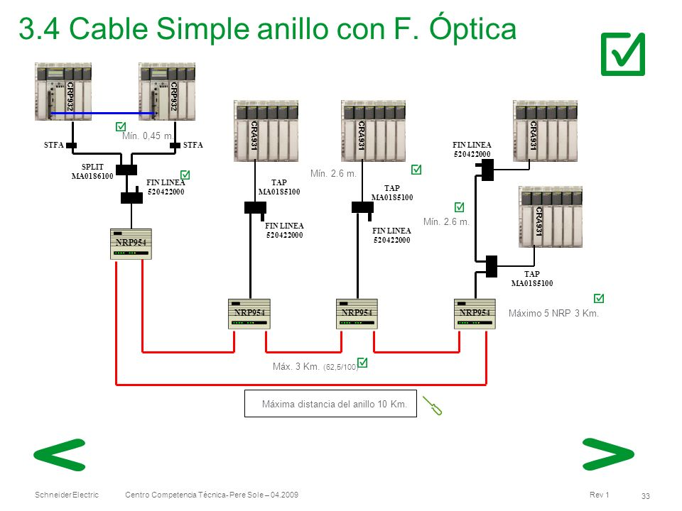 3.4 Cable Simple anillo con F. Óptica