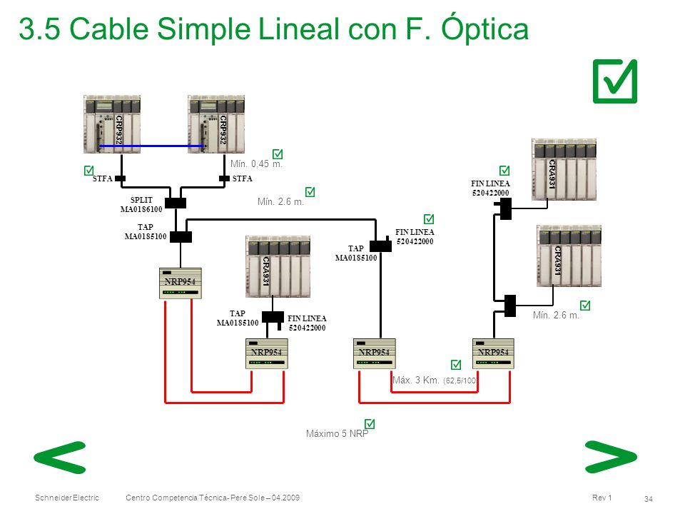 3.5 Cable Simple Lineal con F. Óptica