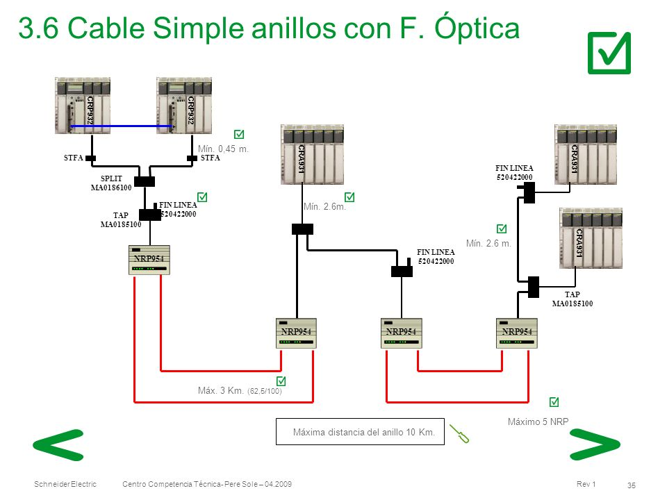 3.6 Cable Simple anillos con F. Óptica