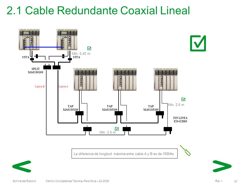2.1 Cable Redundante Coaxial Lineal