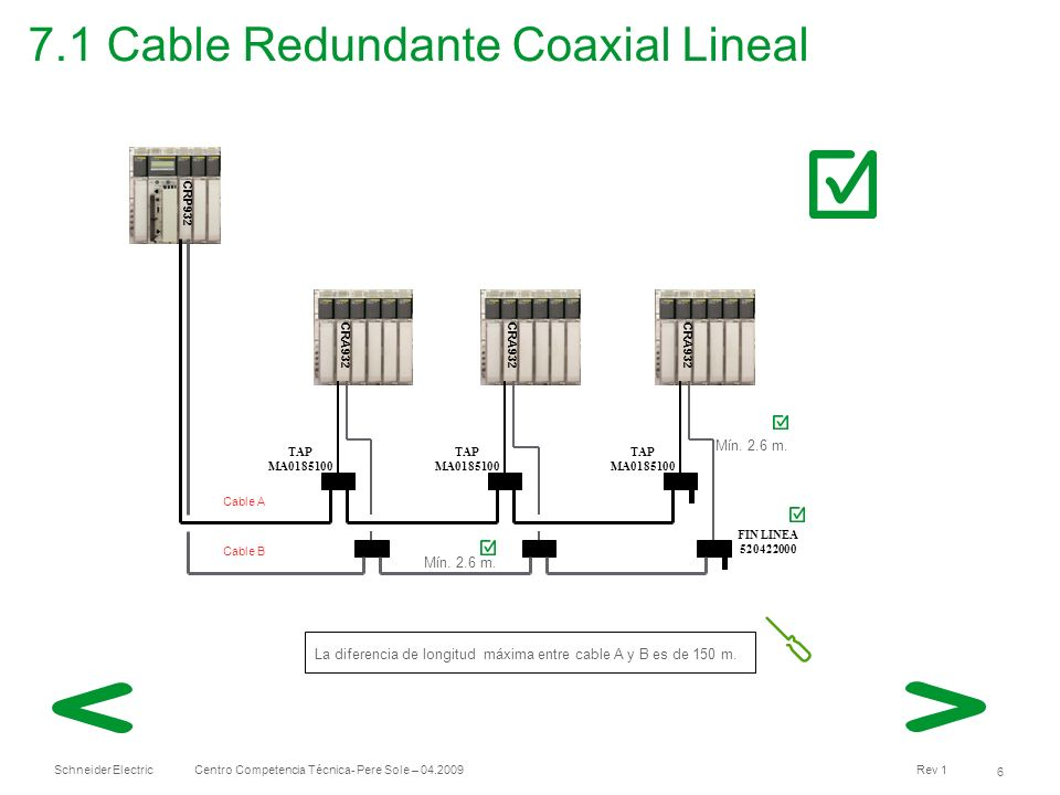 7.1 Cable Redundante Coaxial Lineal