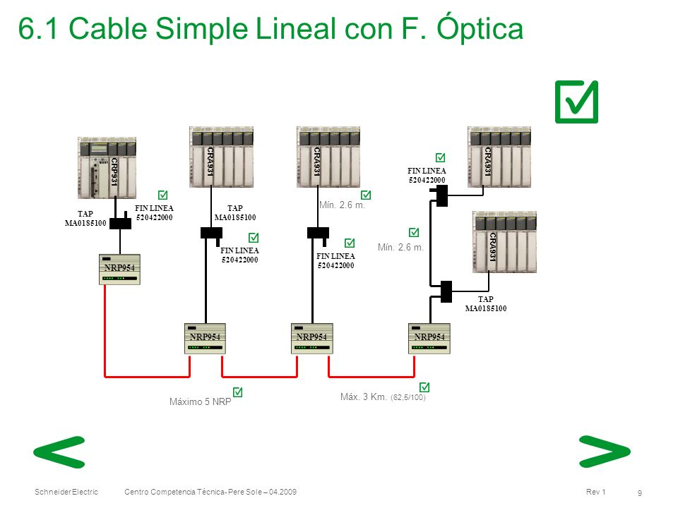 6.1 Cable Simple Lineal con F. Óptica