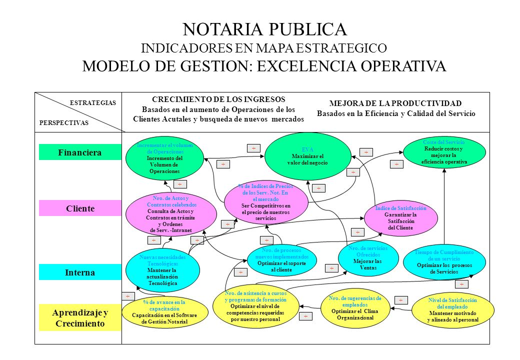 NOTARIA PUBLICA INDICADORES EN MAPA ESTRATEGICO MODELO DE GESTION: EXCELENCIA OPERATIVA