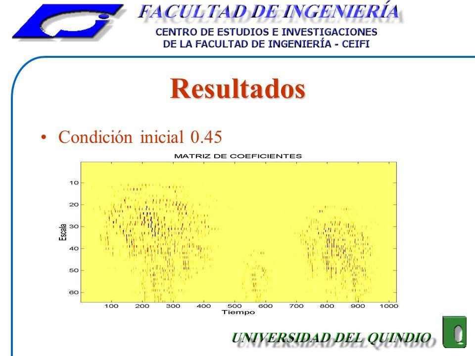 Resultados Condición inicial 0.45