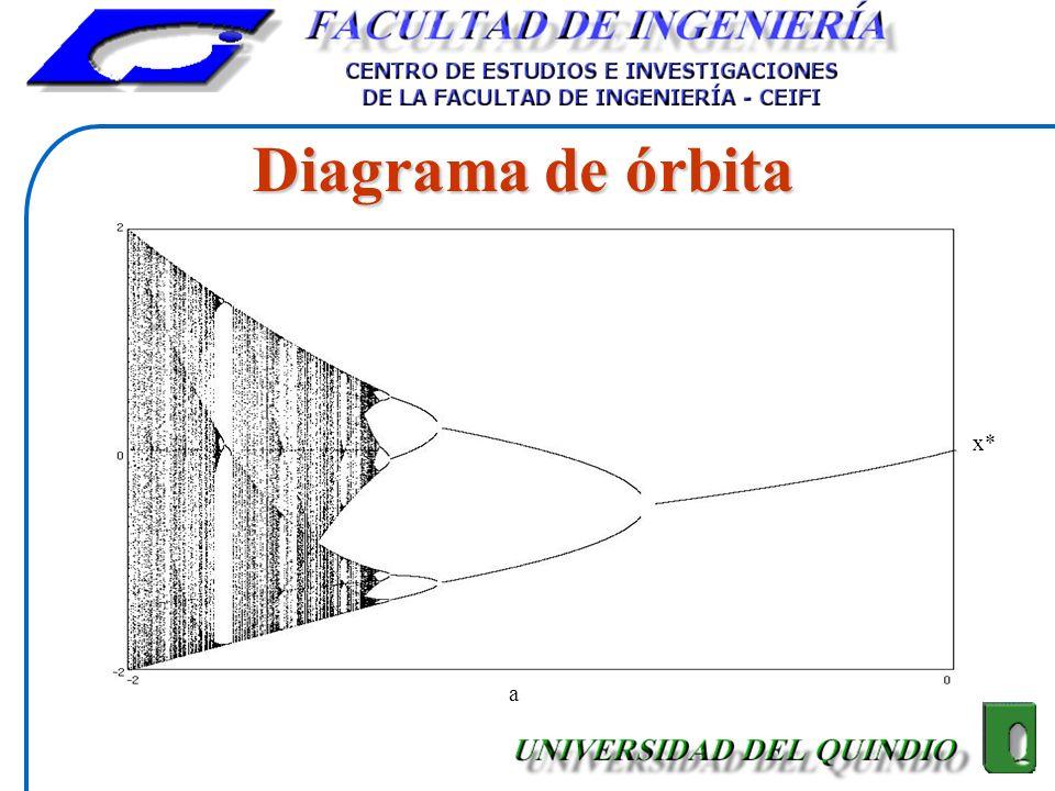 Diagrama de órbita x* a