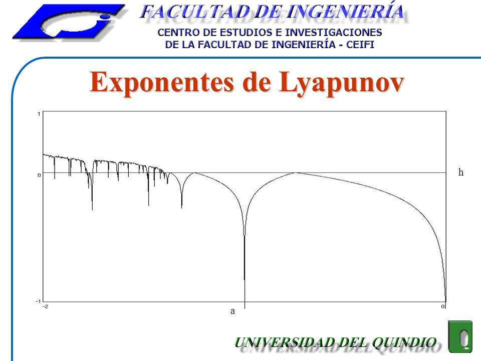 Exponentes de Lyapunov