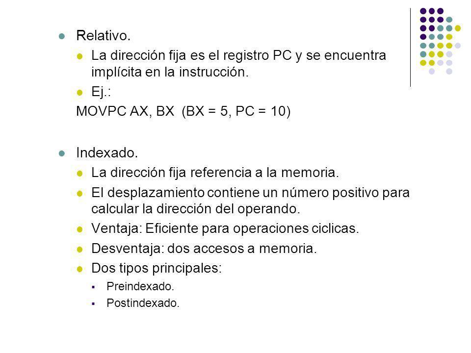 Relativo. La dirección fija es el registro PC y se encuentra implícita en la instrucción. Ej.: MOVPC AX, BX (BX = 5, PC = 10)
