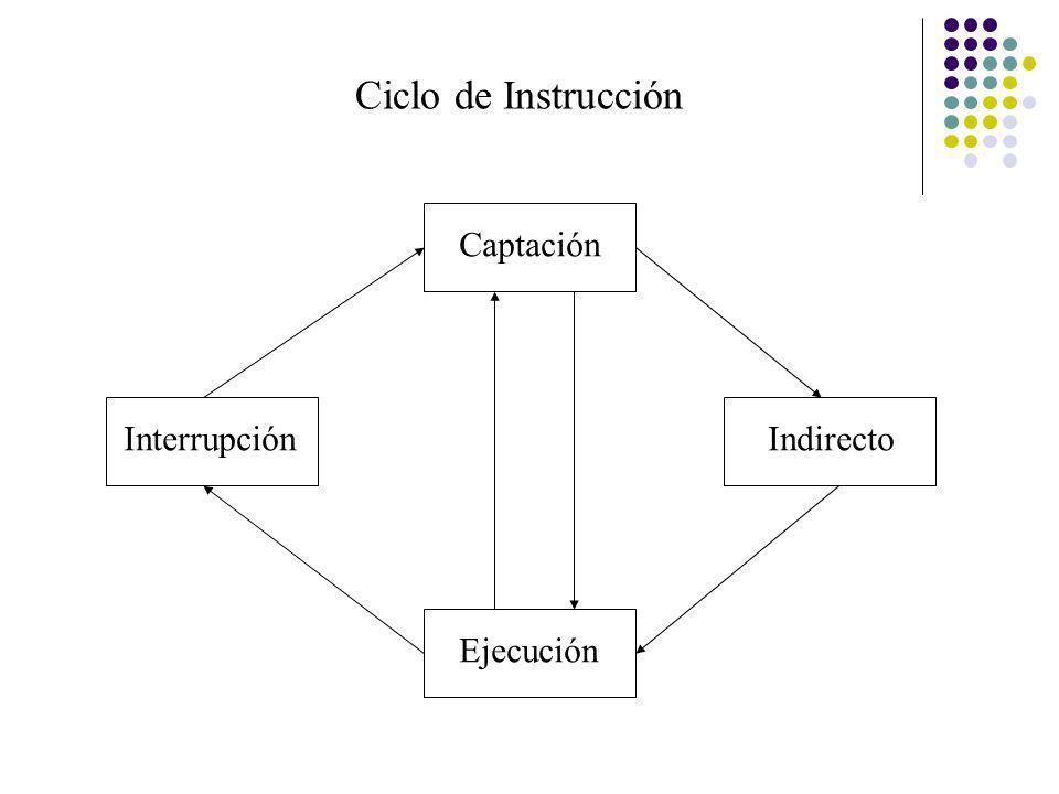 Ciclo de Instrucción Interrupción Ejecución Captación Indirecto