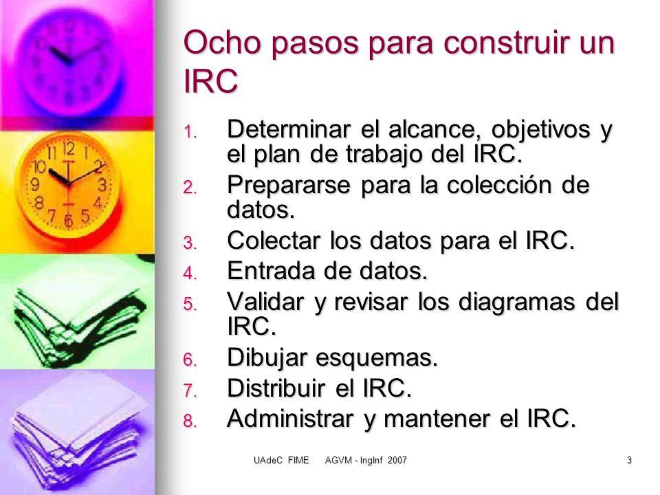 Ocho pasos para construir un IRC