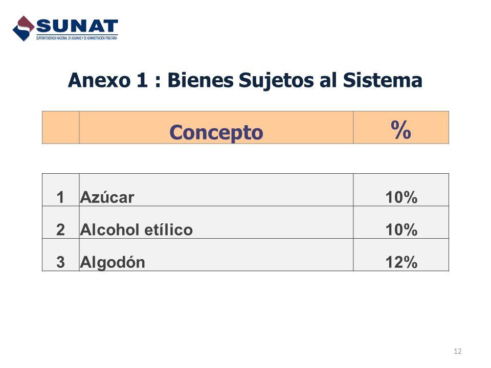 Anexo 1 : Bienes Sujetos al Sistema