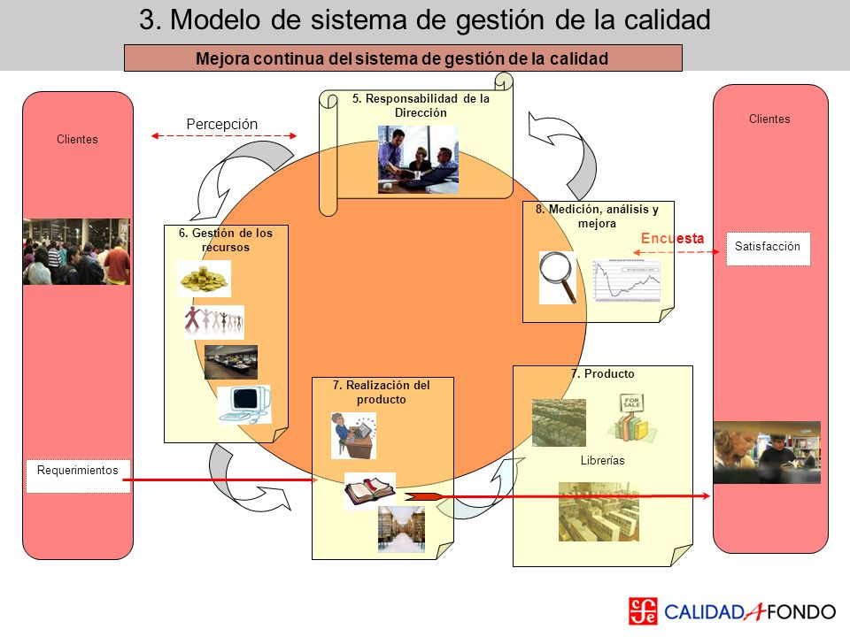 3. Modelo de sistema de gestión de la calidad