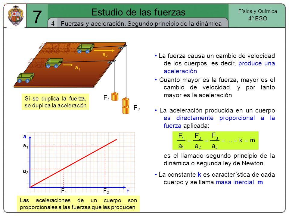 7 Estudio de las fuerzas. Física y Química. 4º ESO. 4. Fuerzas y aceleración. Segundo principio de la dinámica.