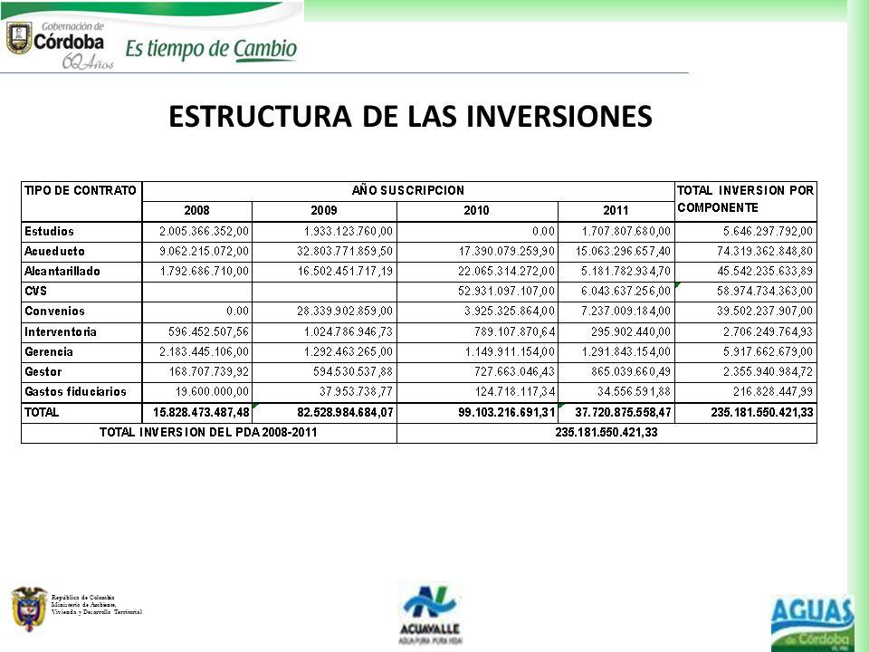 ESTRUCTURA DE LAS INVERSIONES