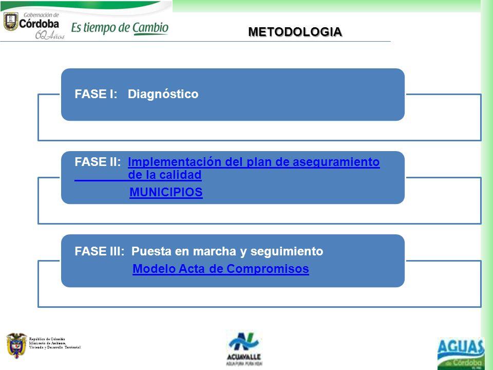 METODOLOGIA FASE I: Diagnóstico. FASE II: Implementación del plan de aseguramiento de la calidad.