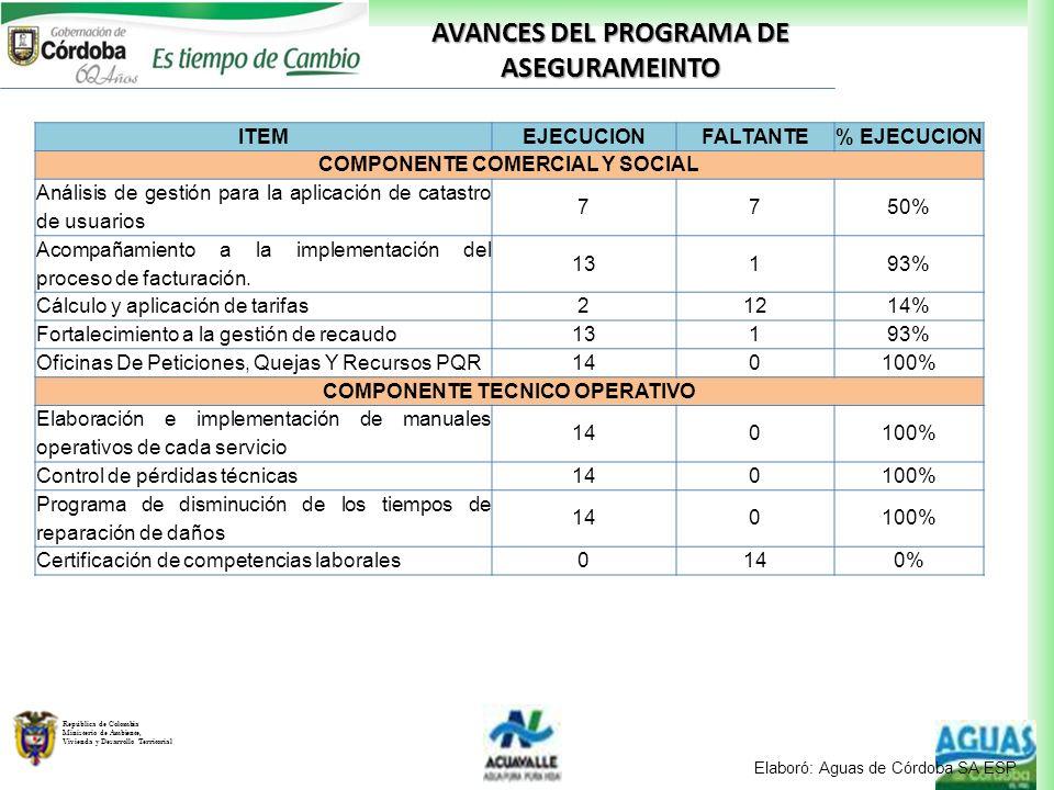 AVANCES DEL PROGRAMA DE ASEGURAMEINTO