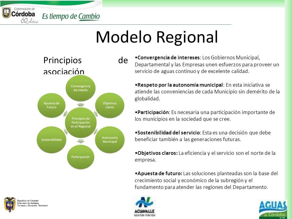 Modelo Regional Principios de asociación
