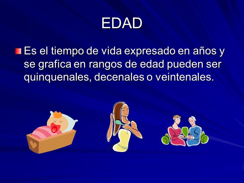 EDAD Es el tiempo de vida expresado en años y se grafica en rangos de edad pueden ser quinquenales, decenales o veintenales.