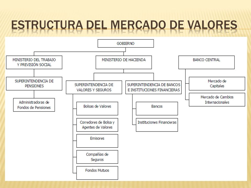 ESTRUCTURA DEL MERCADO DE VALORES