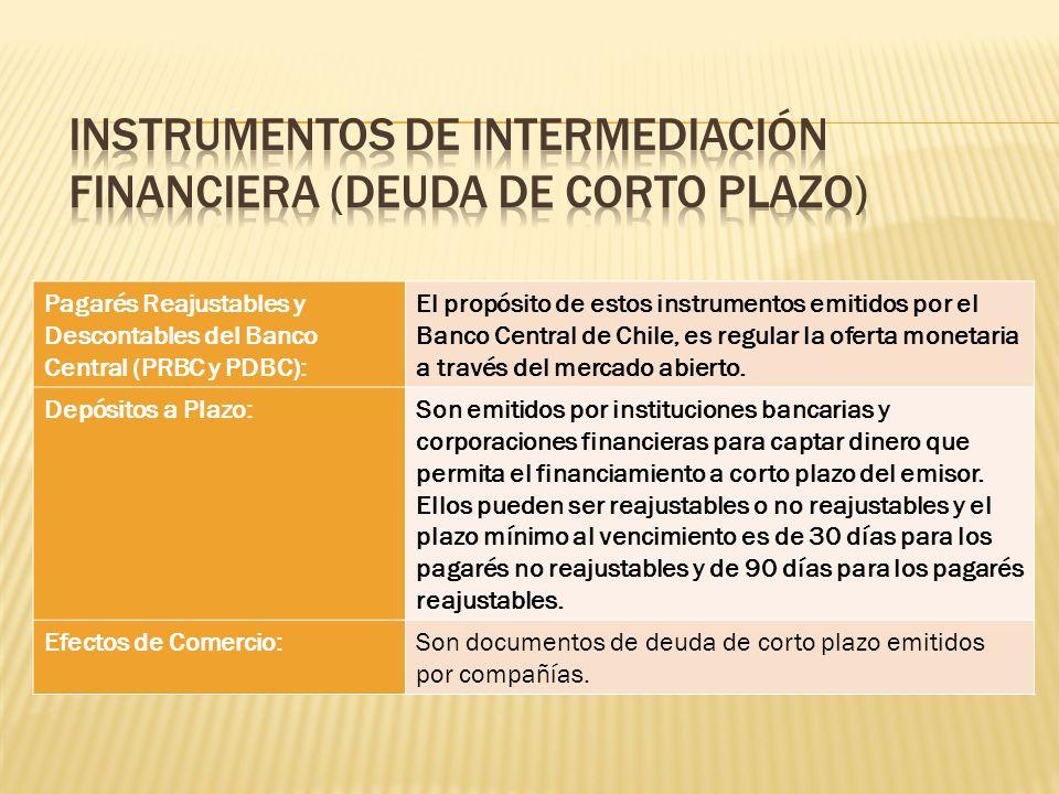Instrumentos de Intermediación Financiera (Deuda de corto plazo)