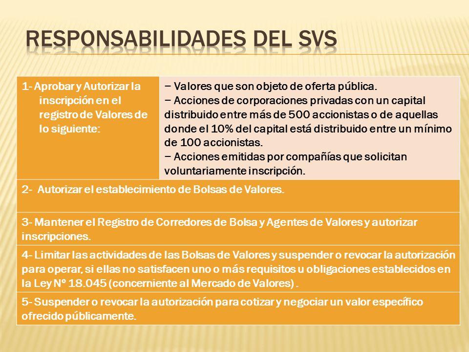 Responsabilidades del SVS