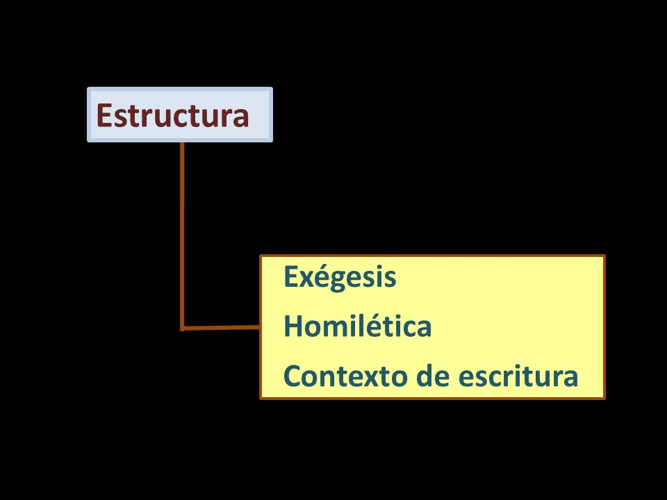 Estructura Exégesis Homilética Contexto de escritura