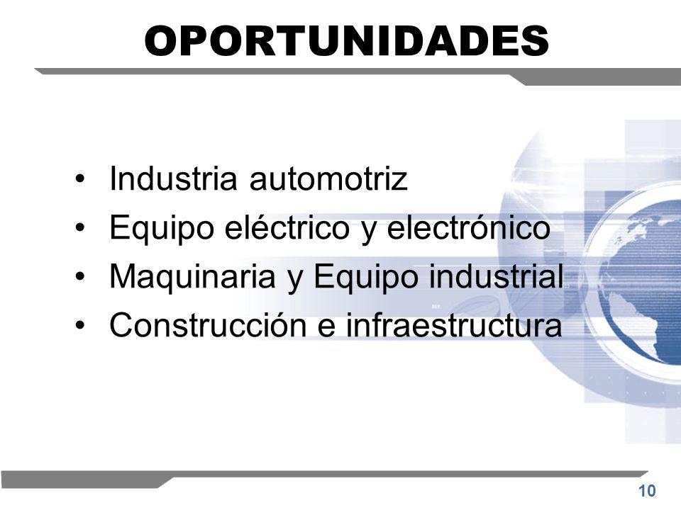 OPORTUNIDADES Industria automotriz Equipo eléctrico y electrónico