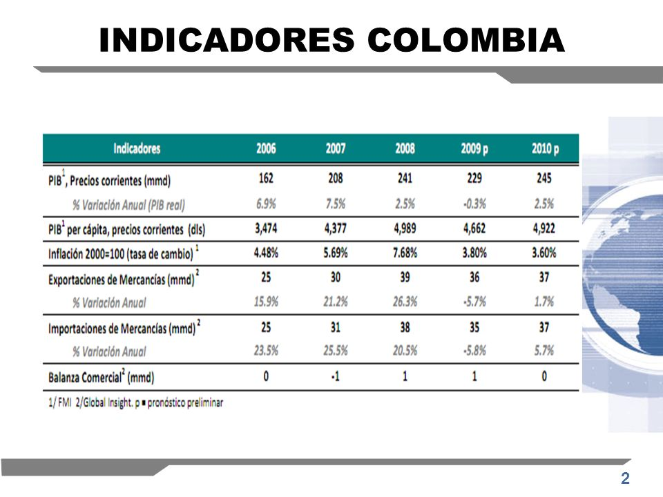 INDICADORES COLOMBIA