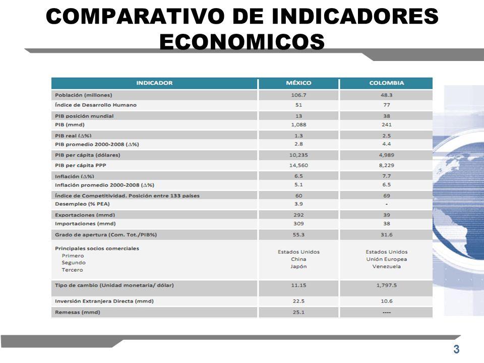 COMPARATIVO DE INDICADORES ECONOMICOS