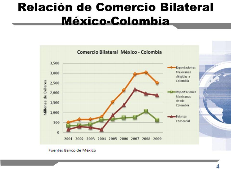 Relación de Comercio Bilateral México-Colombia