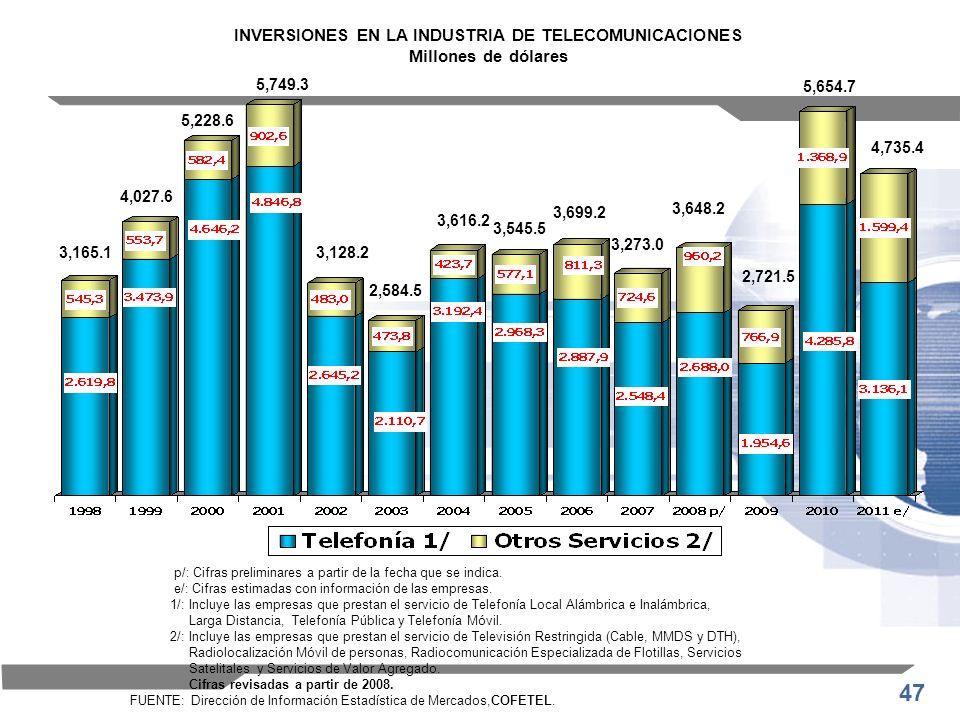INVERSIONES EN LA INDUSTRIA DE TELECOMUNICACIONES Millones de dólares