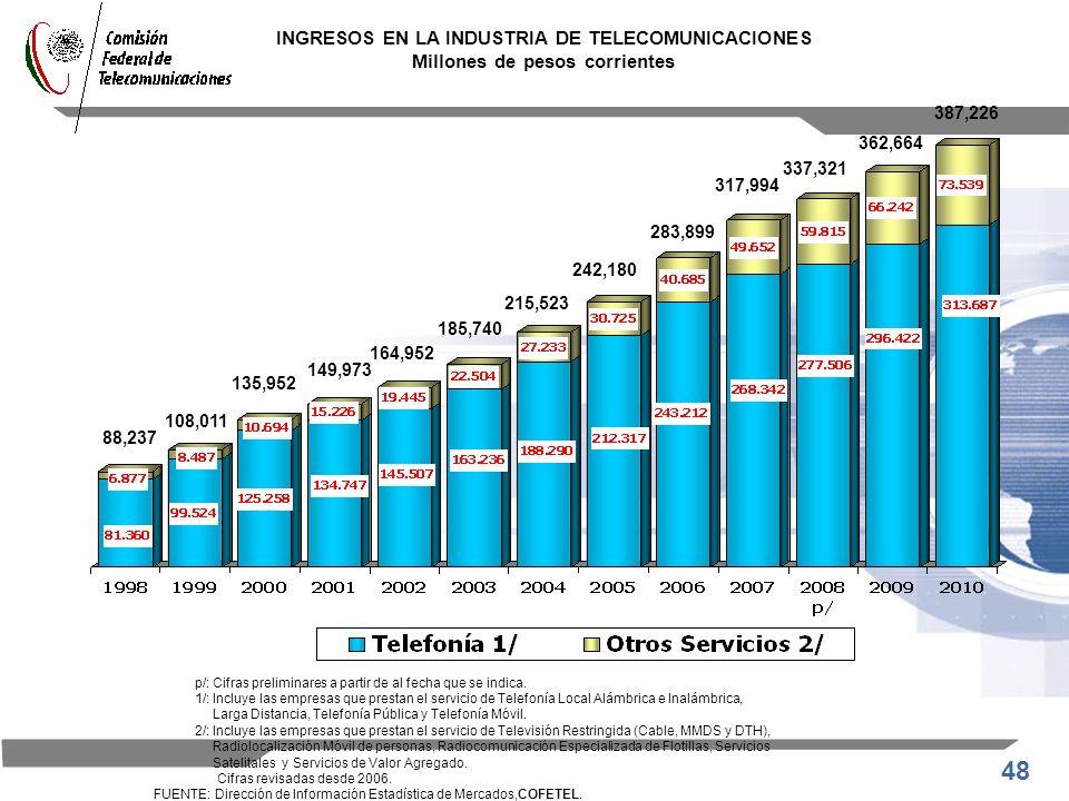INGRESOS EN LA INDUSTRIA DE TELECOMUNICACIONES Millones de pesos corrientes