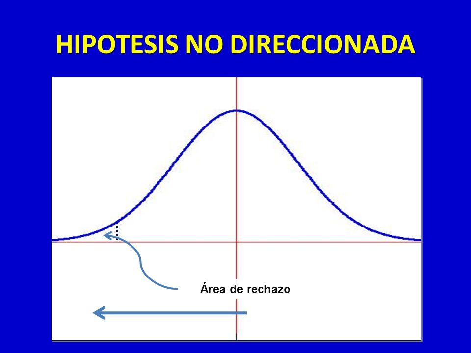 HIPOTESIS NO DIRECCIONADA