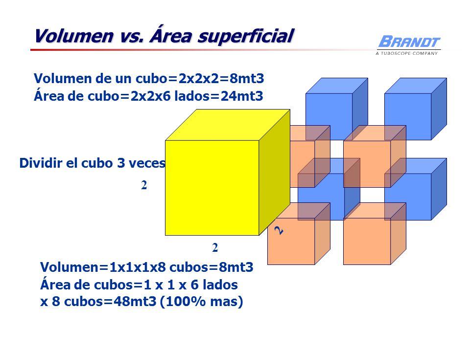 Volumen vs. Área superficial