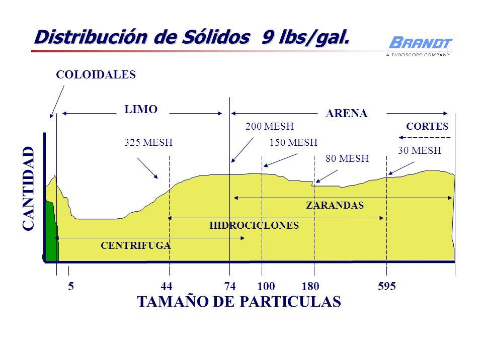 Distribución de Sólidos 9 lbs/gal.