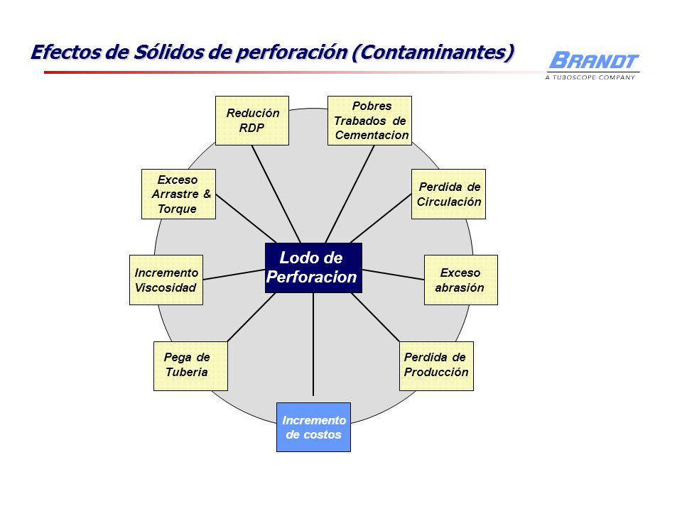 Efectos de Sólidos de perforación (Contaminantes)