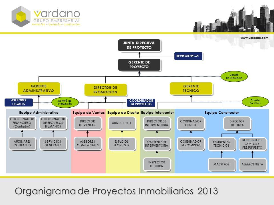 Organigrama de Proyectos Inmobiliarios 2013