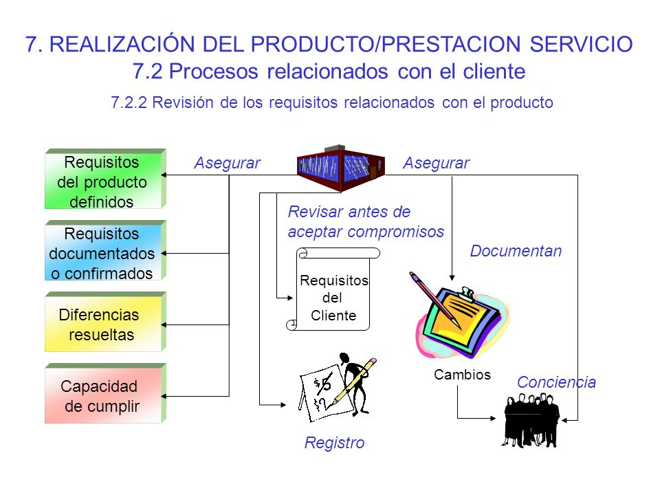 7. REALIZACIÓN DEL PRODUCTO/PRESTACION SERVICIO 7