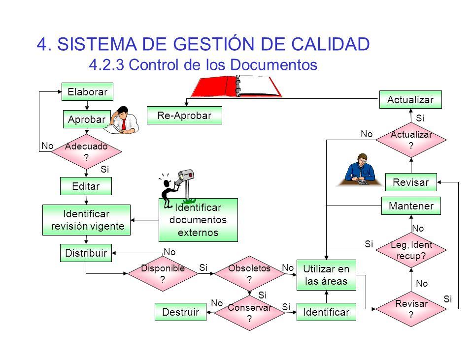 4. SISTEMA DE GESTIÓN DE CALIDAD 4.2.3 Control de los Documentos