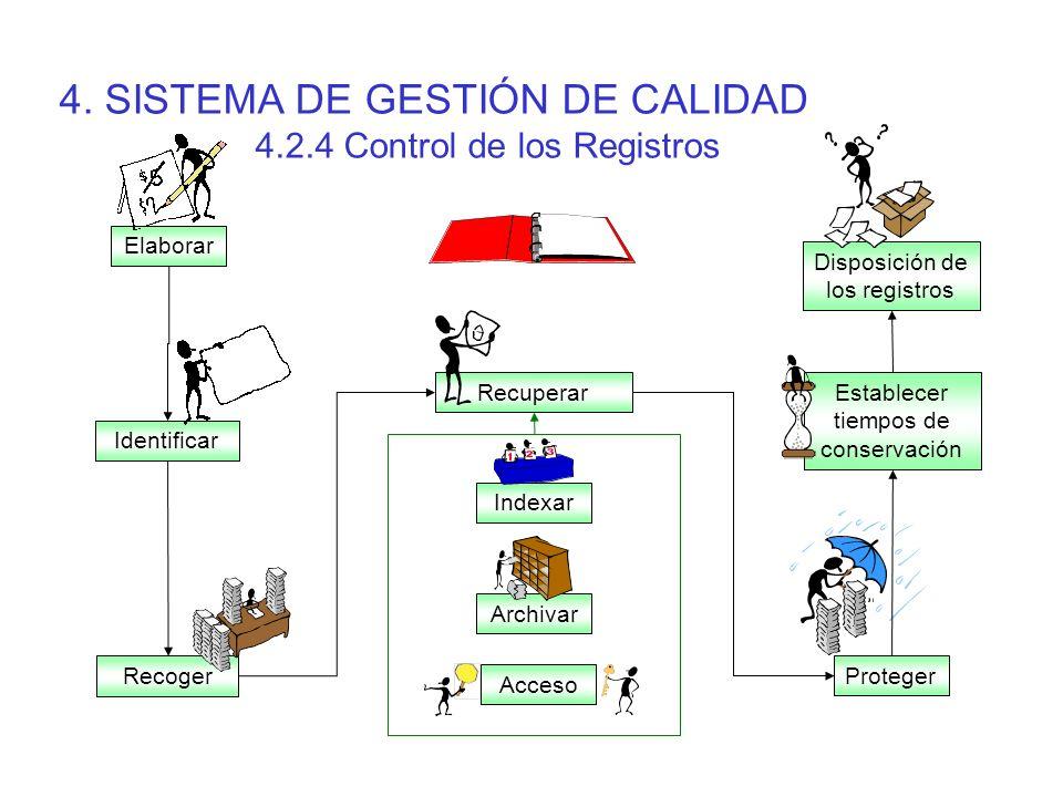 4. SISTEMA DE GESTIÓN DE CALIDAD 4.2.4 Control de los Registros