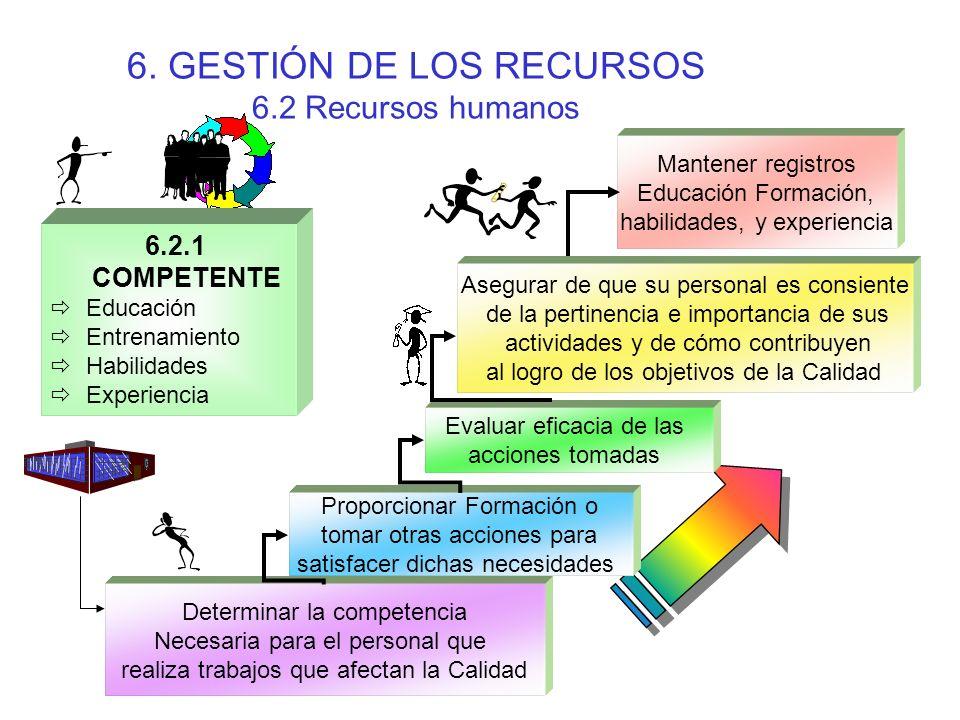 6. GESTIÓN DE LOS RECURSOS 6.2 Recursos humanos