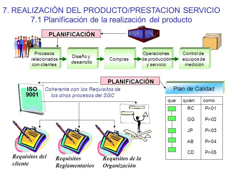 Coherente con los Requisitos de los otros procesos del SGC