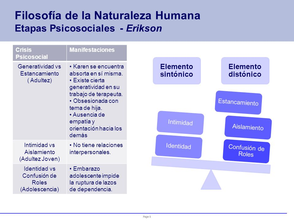 Filosofía de la Naturaleza Humana Etapas Psicosociales - Erikson