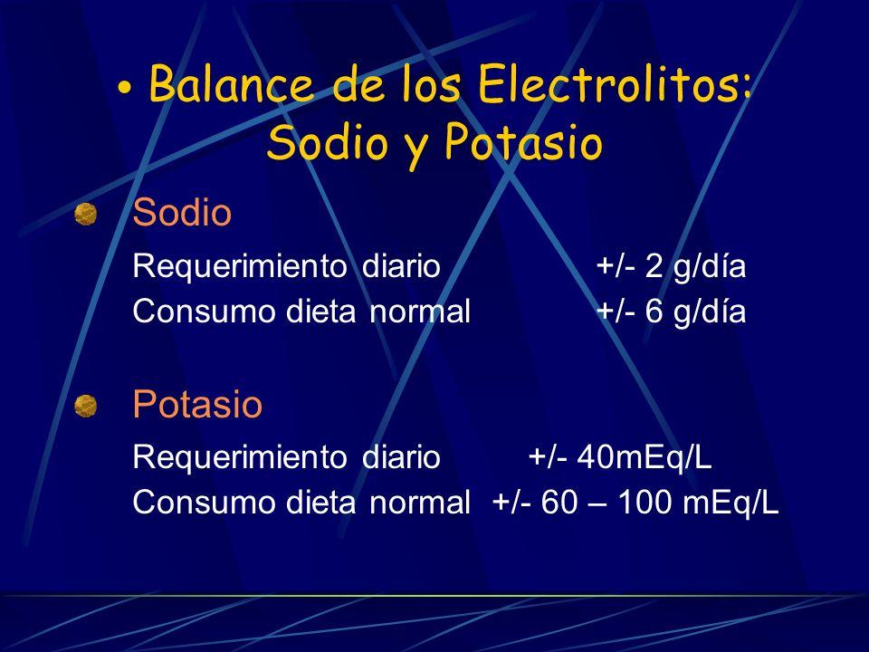 Balance de los Electrolitos: Sodio y Potasio