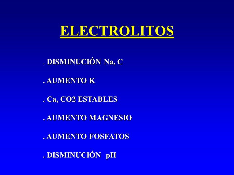 ELECTROLITOS . DISMINUCIÓN Na, C . AUMENTO K . Ca, CO2 ESTABLES