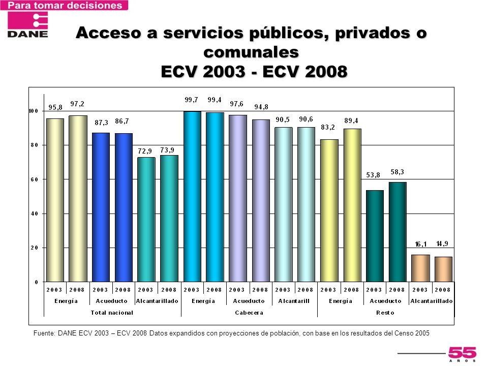 Acceso a servicios públicos, privados o comunales ECV 2003 - ECV 2008