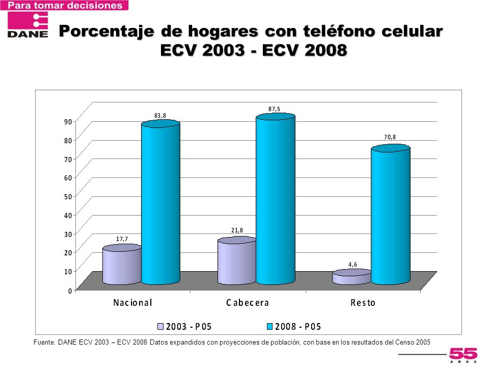 Porcentaje de hogares con teléfono celular ECV 2003 - ECV 2008