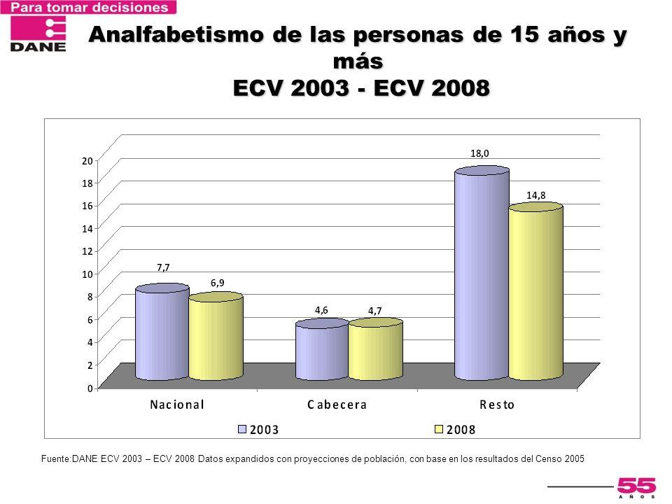 Analfabetismo de las personas de 15 años y más ECV 2003 - ECV 2008